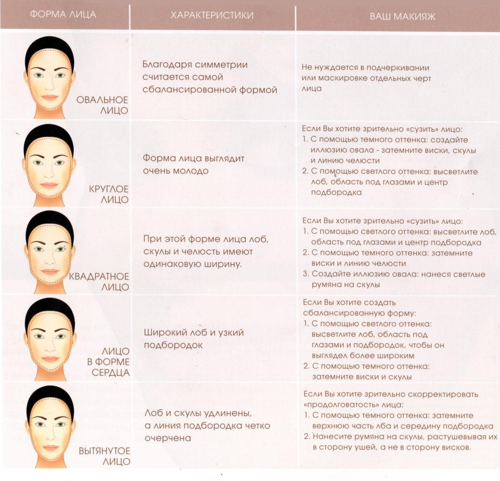 Формы лица макияж