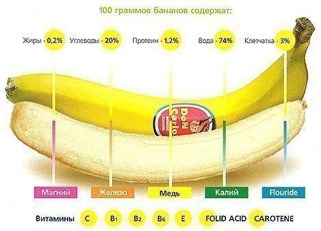 Что содержится в банане